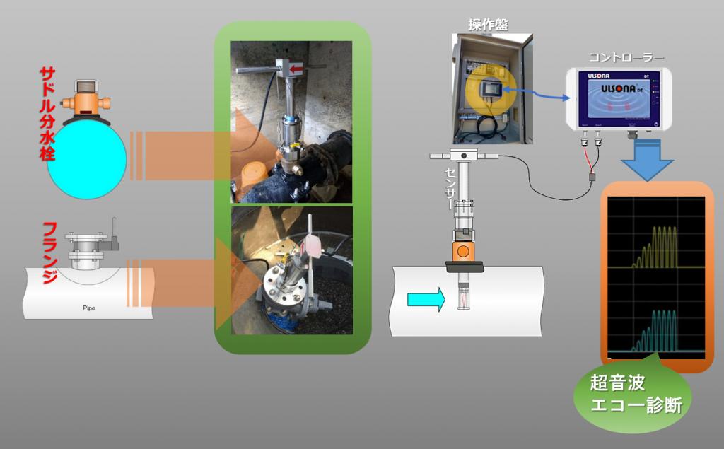 挿入式超音波流量計ULSONAは、不断水で設置、設置後メンテナンスの際のゼロ調整も不断水で行うことが出来ます。設置方法はフランジ、サドル分水栓、消火栓町野口金(65A)の3種類からどれでも、お選びいただけます。