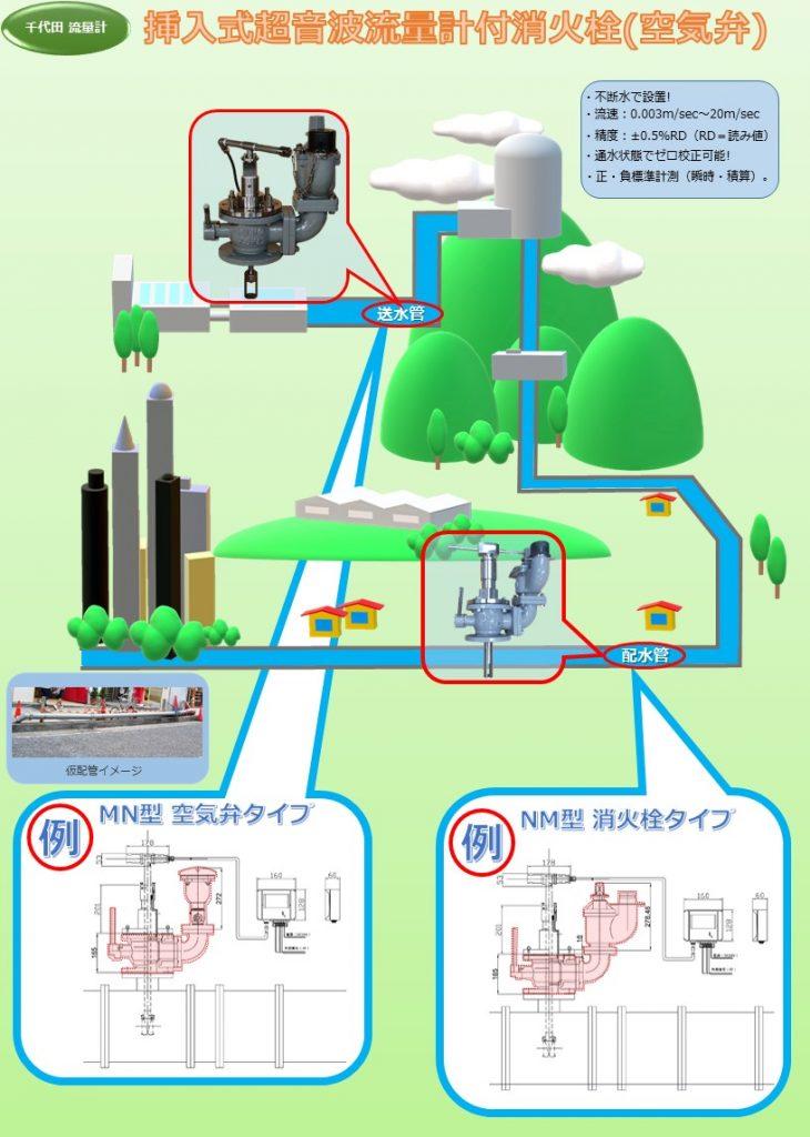 挿入式超音波流量計付消火栓(空気弁) 将来的に省力化・IOT化目指すなら、ご検討を! FCD製・内外面紛体塗装/2種(7.5K